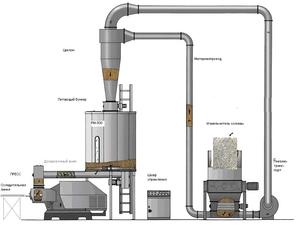 Линия брикетирования, 500-750 кг/ч