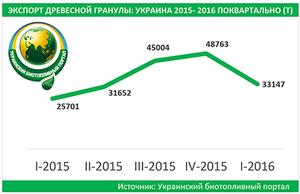 2016 (I) - экспорт