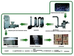 Tопливные брикеты оборудование из Китая