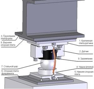 Комплект електроніки для збірки  автомобільних ваг