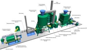 Линия производства топливных брикетов pini kay