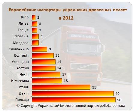 База и рейтинг европейских импортеров украинских древесных пеллет 2012 afa1332f573