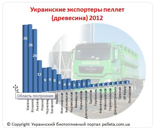 Экспортеры твердого биотоплива. Преимущества базы украинских экспортеров древесных  пеллет 2012 4314f1ed2a5
