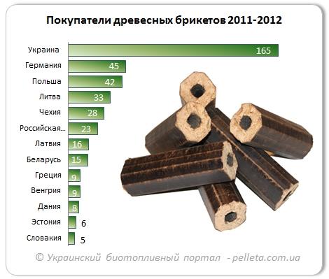 База покупателей древесных брикетов за 2009 - I квартал 2013 гг. efab33b1b92